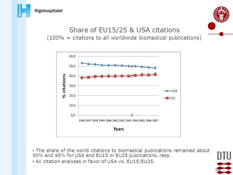 Share of EU15/25 & USA citations