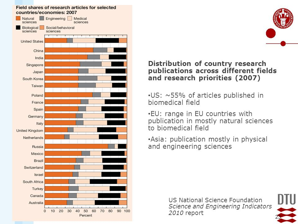 US: ~55% of articles published in biomedical field