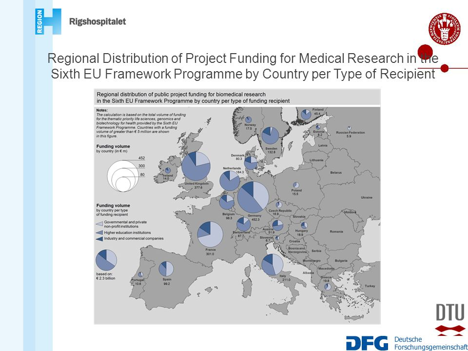 Regional Distribution of Project Funding for Medical Research in the Sixth EU Framework Programme by Country per Type of Recipient