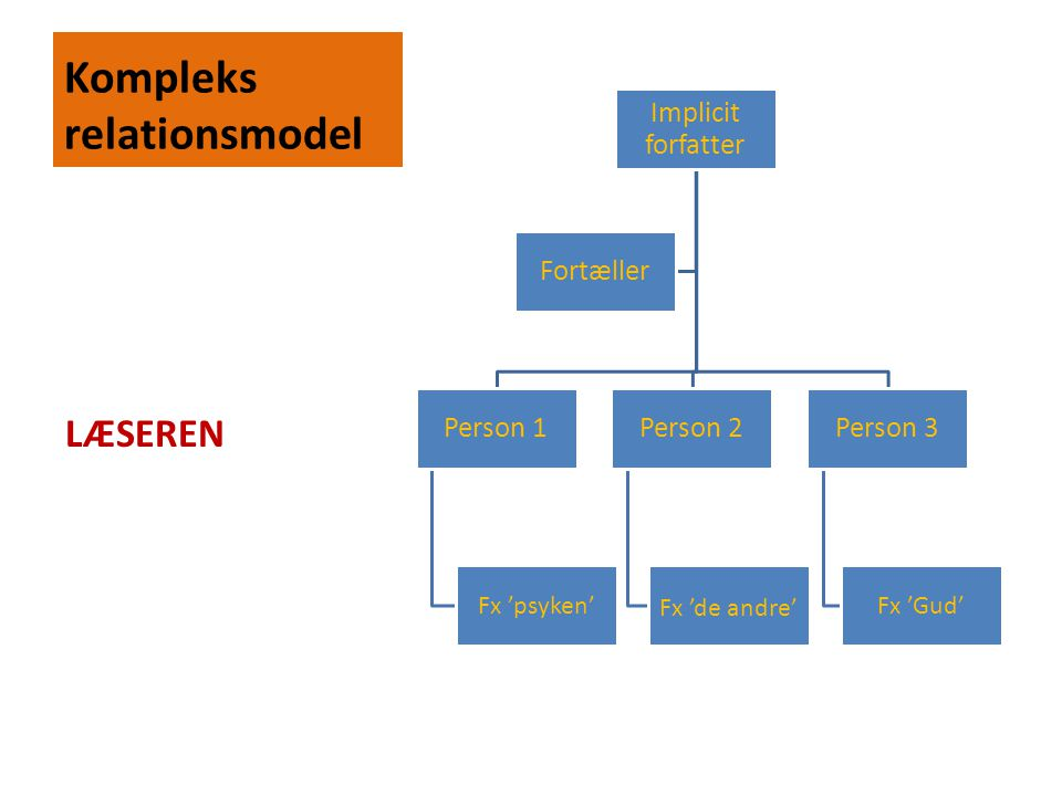 Kompleks relationsmodel