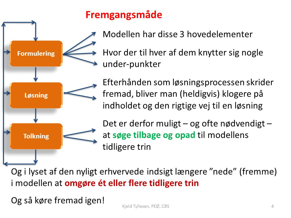 Fremgangsmåde Modellen har disse 3 hovedelementer