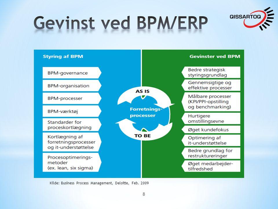 Gevinst ved BPM/ERP Kilde: Business Process Management, Deloitte, Feb. 2009