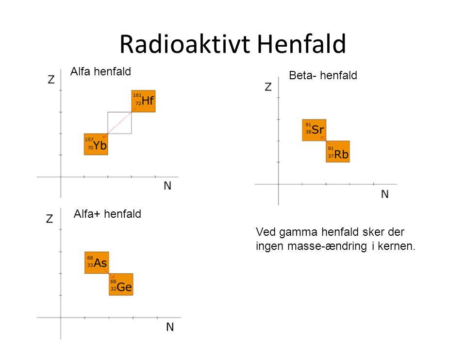 Radioaktivt Henfald Alfa henfald Beta- henfald Alfa+ henfald