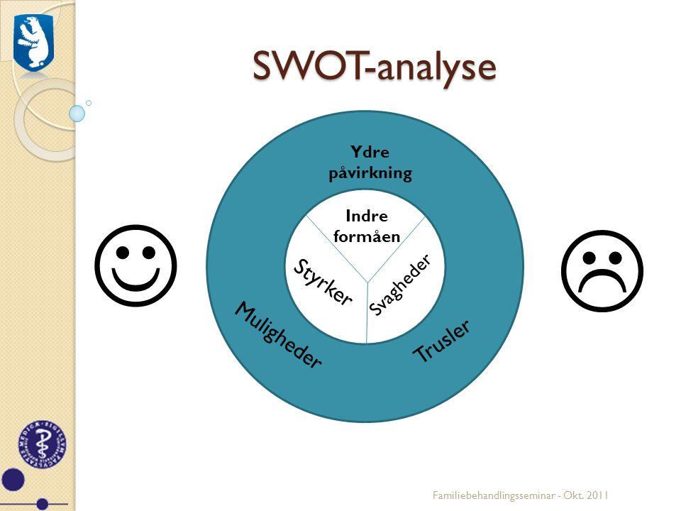  SWOT-analyse Styrker Muligheder Trusler Svagheder Ydre påvirkning