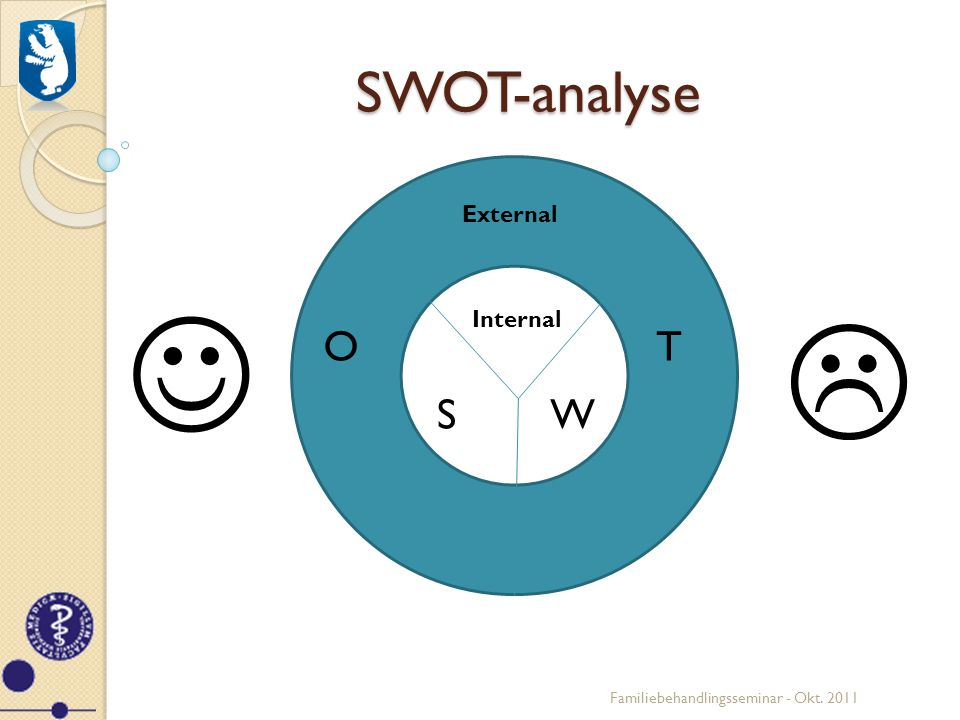   SWOT-analyse O T S W External Internal