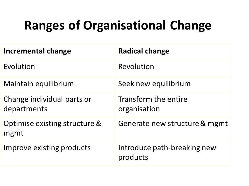 Ranges of Organisational Change