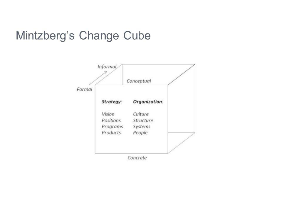 Mintzberg's Change Cube