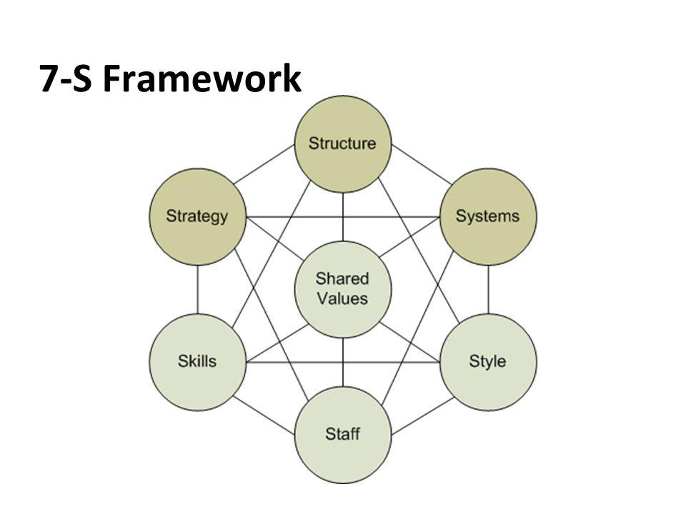 7-S Framework