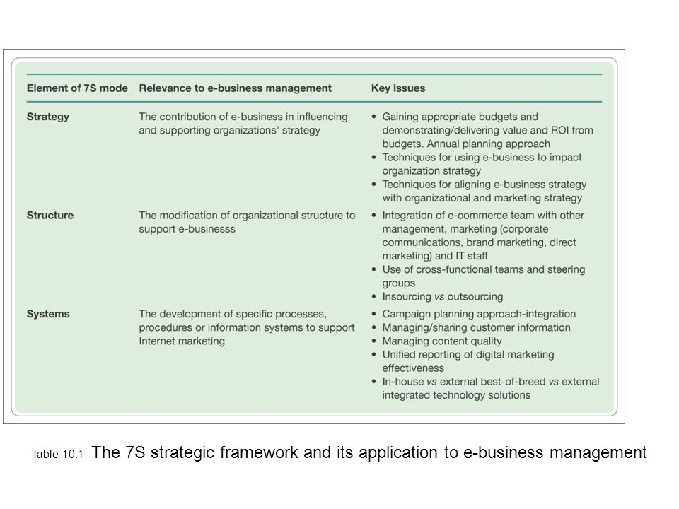 Table 10.1 The 7S strategic framework and its application to e-business management