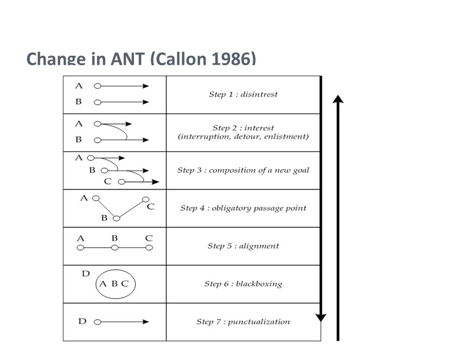 Change in ANT (Callon 1986)