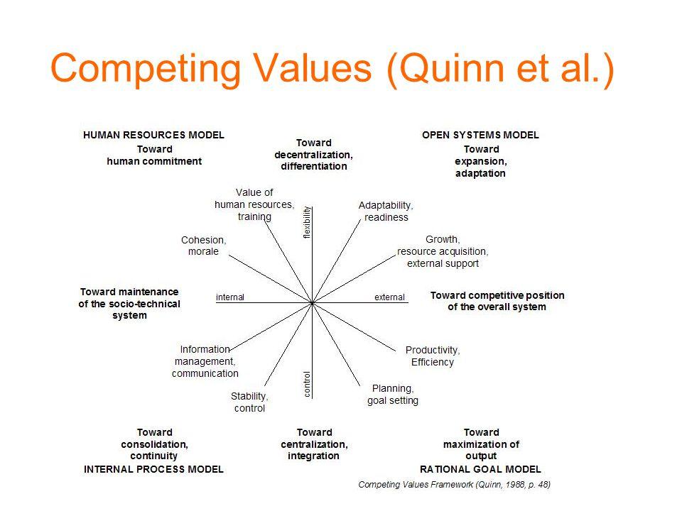 Competing Values (Quinn et al.)
