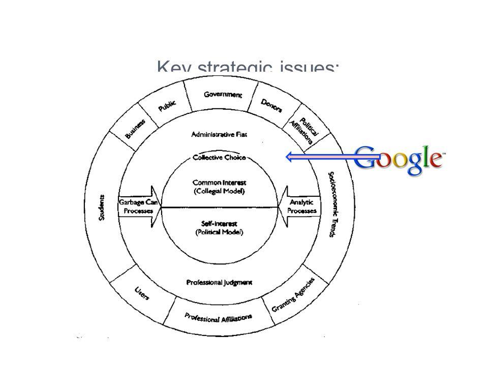 Key strategic issues: -Circle: factors that can create strategic issues.