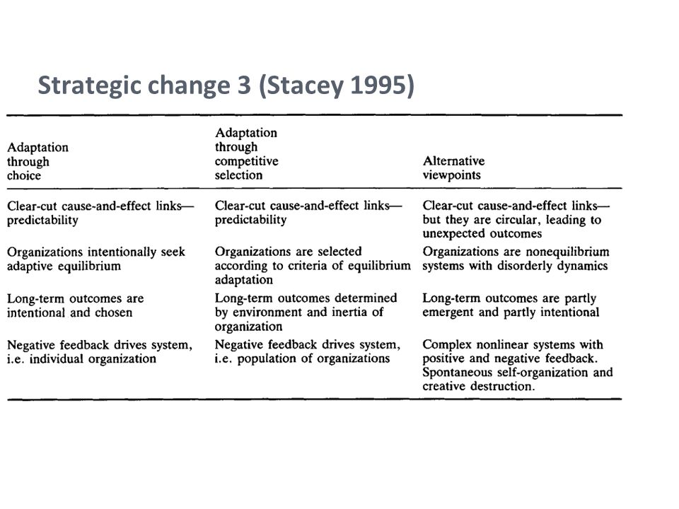 Strategic change 3 (Stacey 1995)
