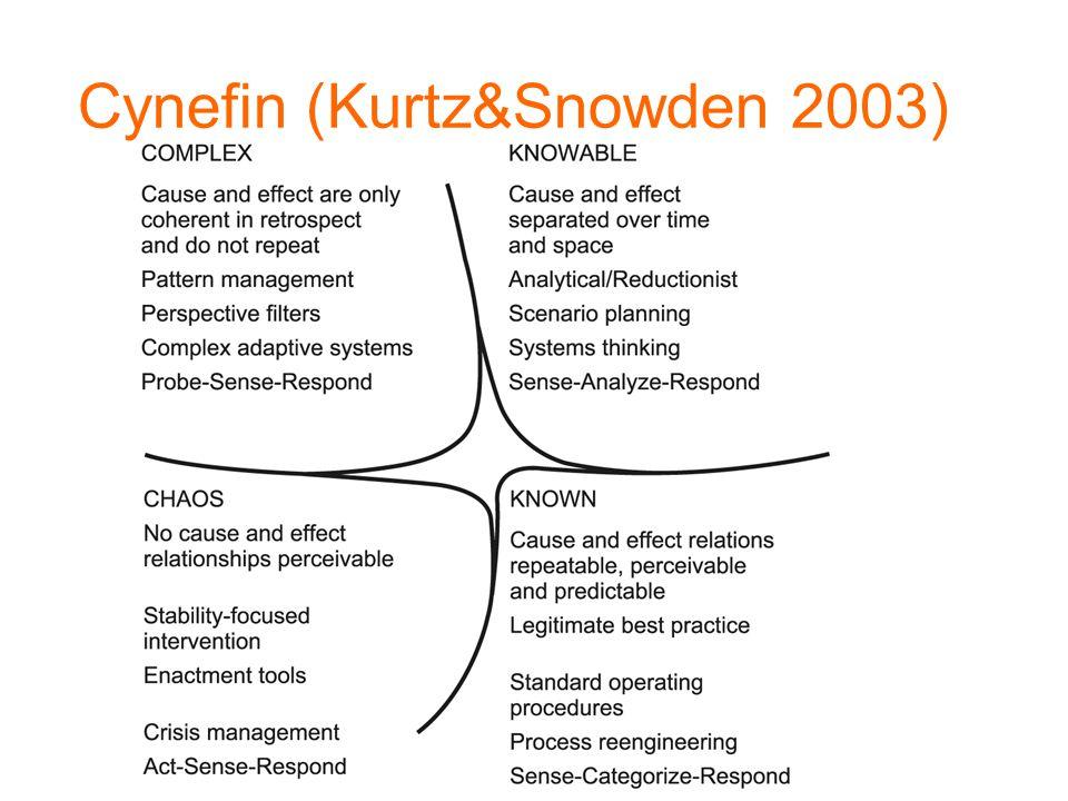 Cynefin (Kurtz&Snowden 2003)