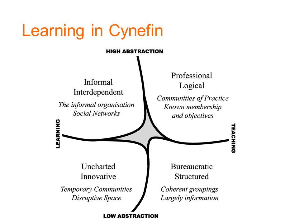 Learning in Cynefin