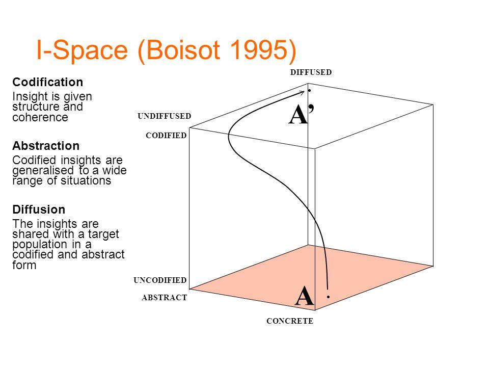 A' A I-Space (Boisot 1995) Codification