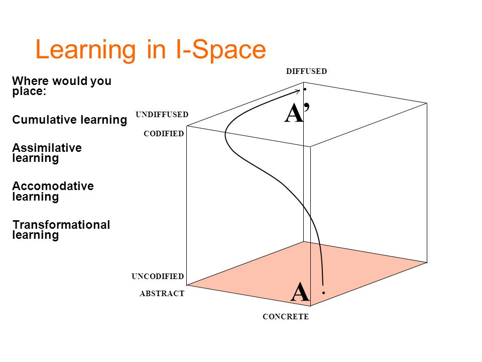 A' A Learning in I-Space Where would you place: Cumulative learning