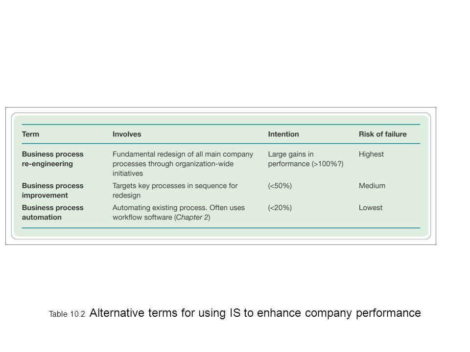 Table 10.2 Alternative terms for using IS to enhance company performance