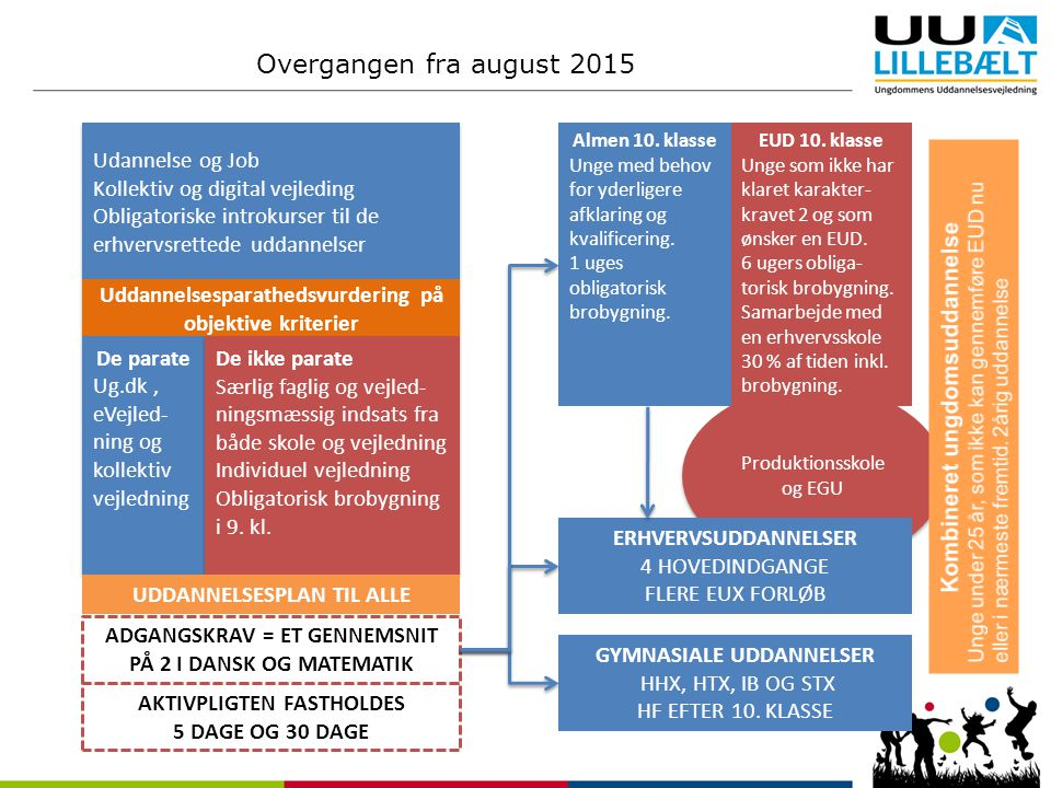 Overgangen fra august 2015 Udannelse og Job