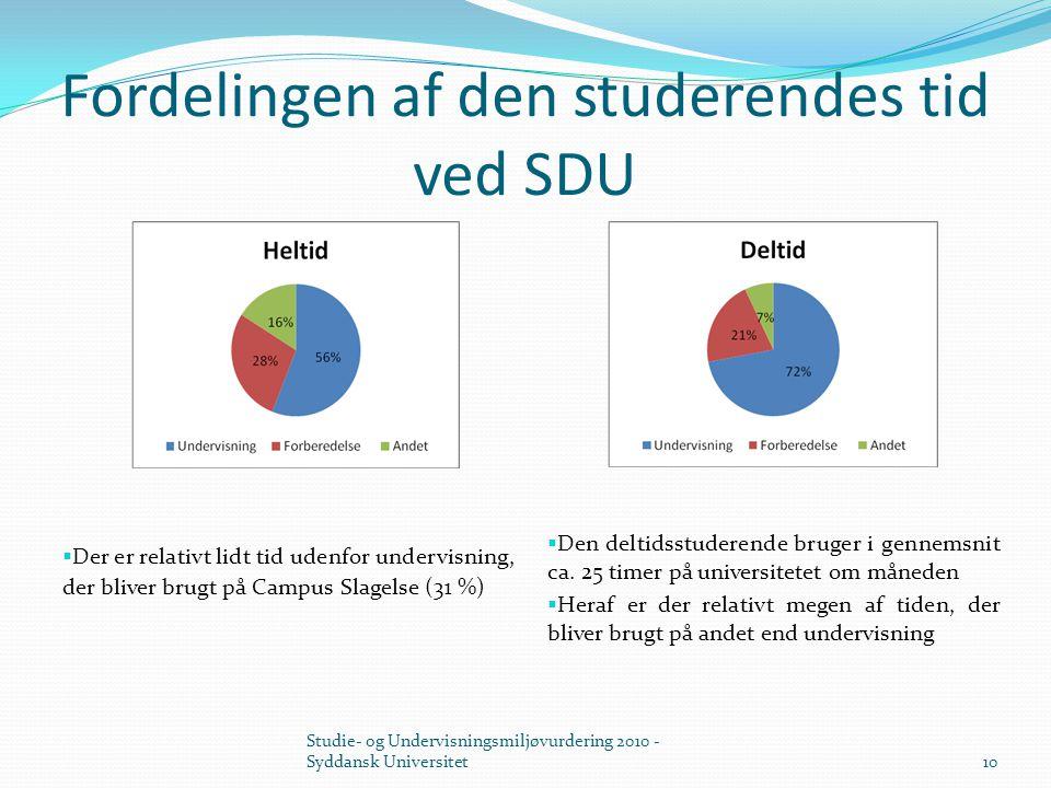 Fordelingen af den studerendes tid ved SDU