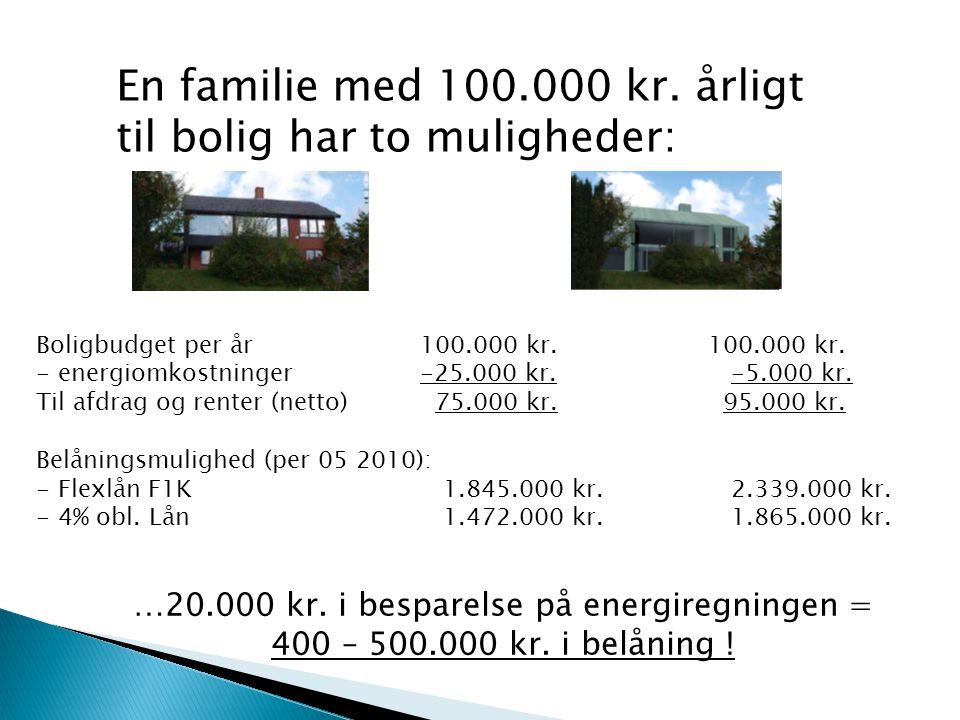 En familie med 100.000 kr. årligt til bolig har to muligheder: