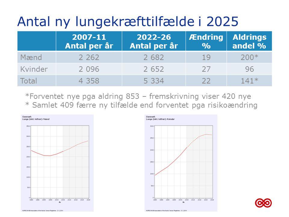 Antal ny lungekræfttilfælde i 2025