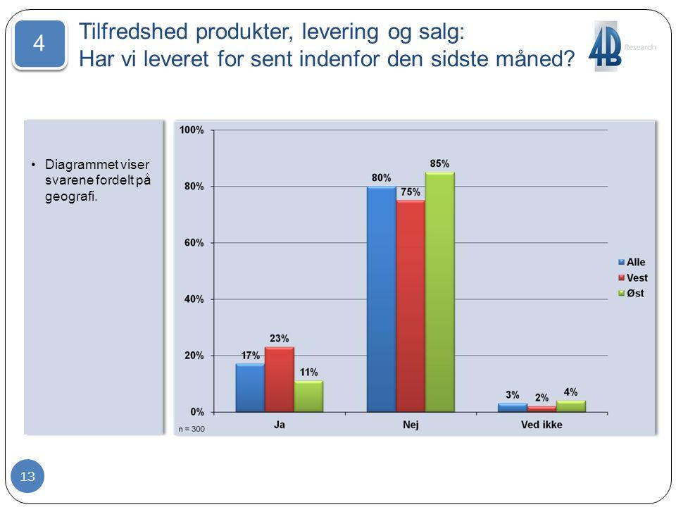Tilfredshed produkter, levering og salg: