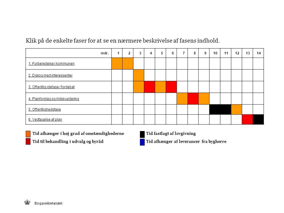 Klik på de enkelte faser for at se en nærmere beskrivelse af fasens indhold.