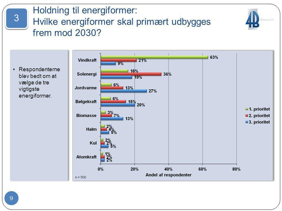 Holdning til energiformer: