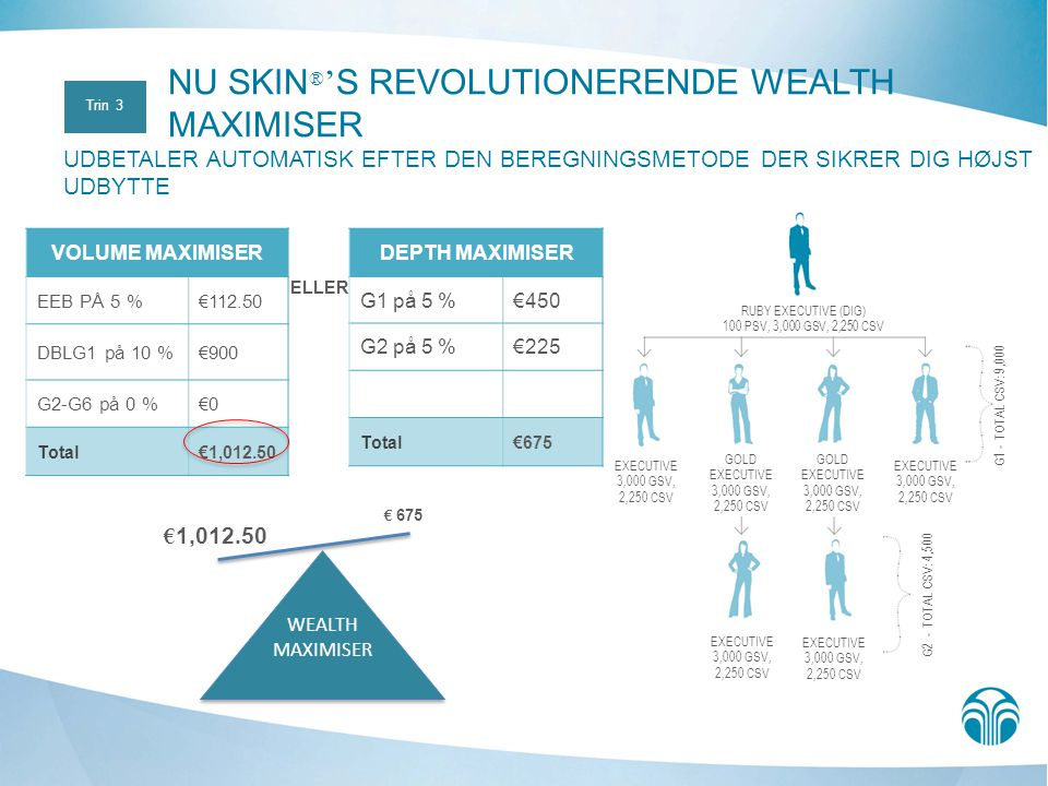 NU SKIN®'S REVOLUTIONERENDE WEALTH