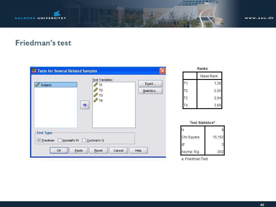 Friedman's test Ranks Mean Rank T1 1,38 T2 2,00 T3 2,94 T4 3,69