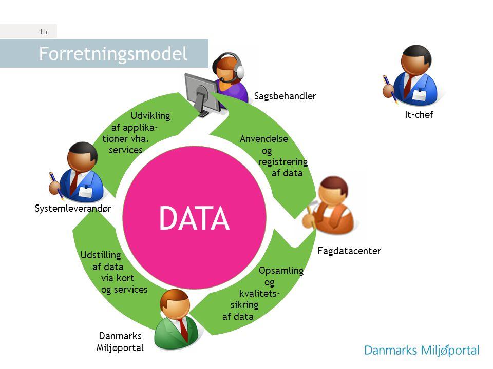 DATA Forretningsmodel Sagsbehandler Udvikling It-chef af applika-