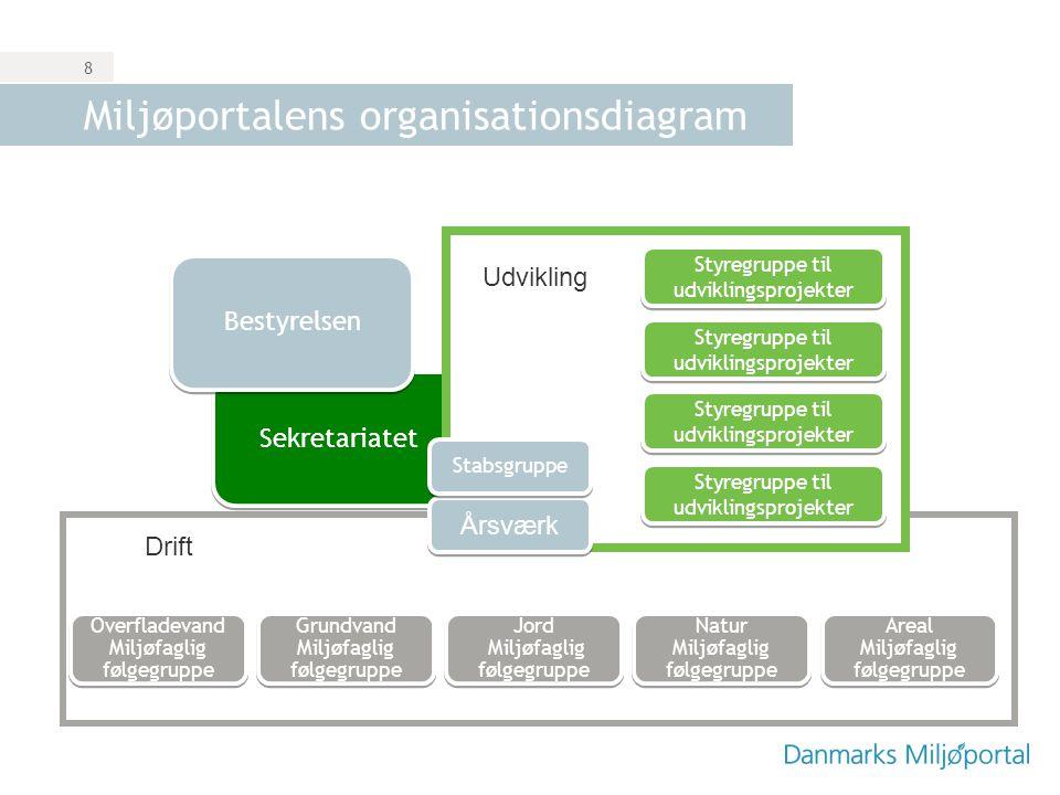 Miljøportalens organisationsdiagram