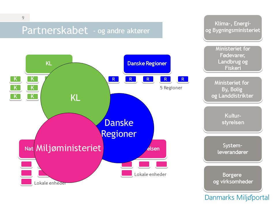 Partnerskabet KL Danske Regioner Miljøministeriet - og andre aktører