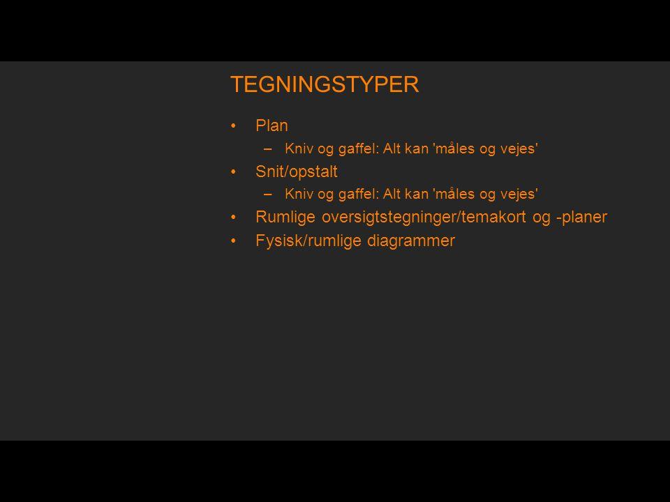 TEGNINGSTYPER Plan Snit/opstalt