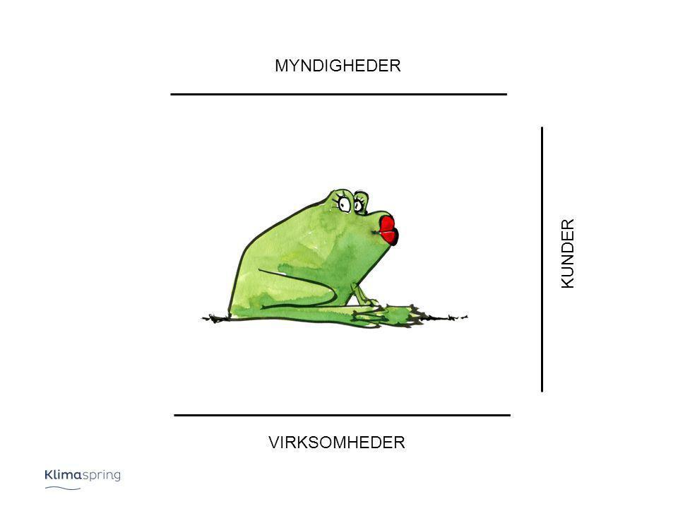 MYNDIGHEDER VIRKSOMHEDER KUNDER