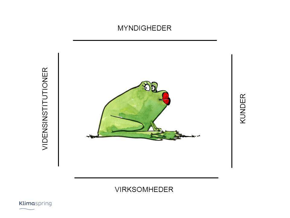 MYNDIGHEDER VIRKSOMHEDER KUNDER VIDENSINSTITUTIONER