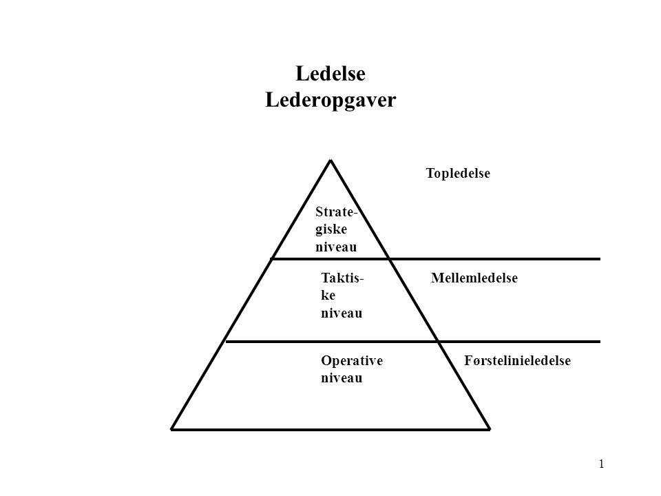 Ledelse Lederopgaver Topledelse Strate-giske niveau Taktis-ke niveau
