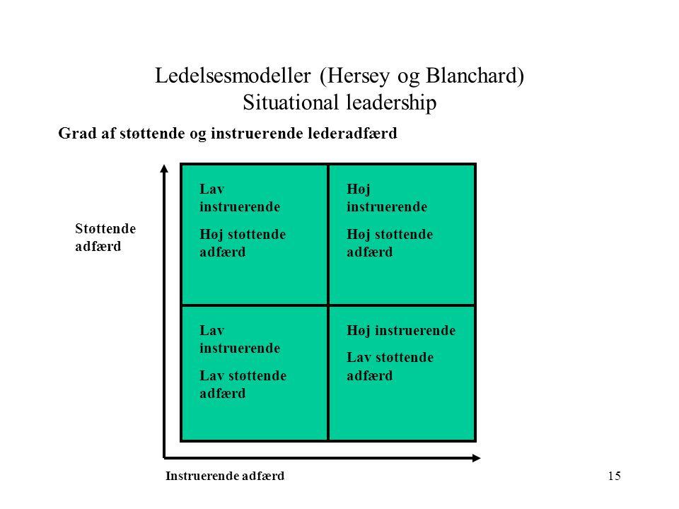 Ledelsesmodeller (Hersey og Blanchard) Situational leadership