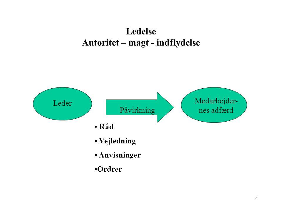 Ledelse Autoritet – magt - indflydelse