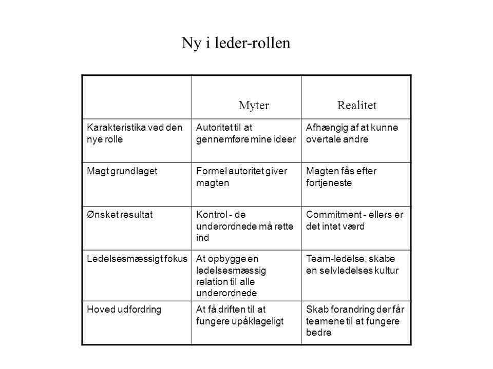 Ny i leder-rollen Myter Realitet Karakteristika ved den nye rolle