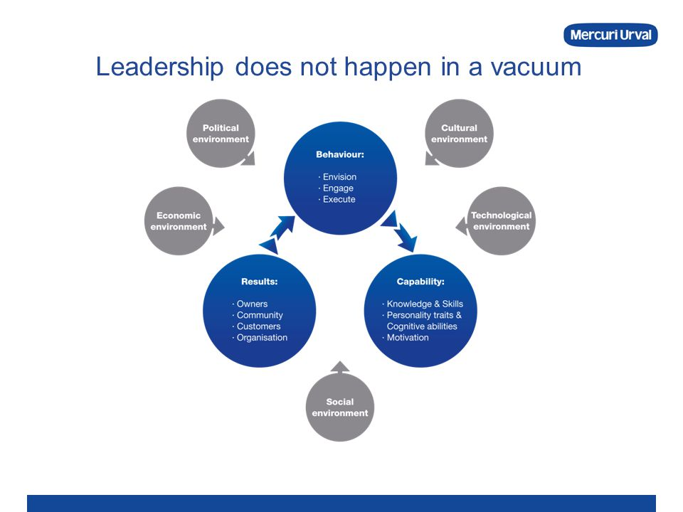 Leadership does not happen in a vacuum