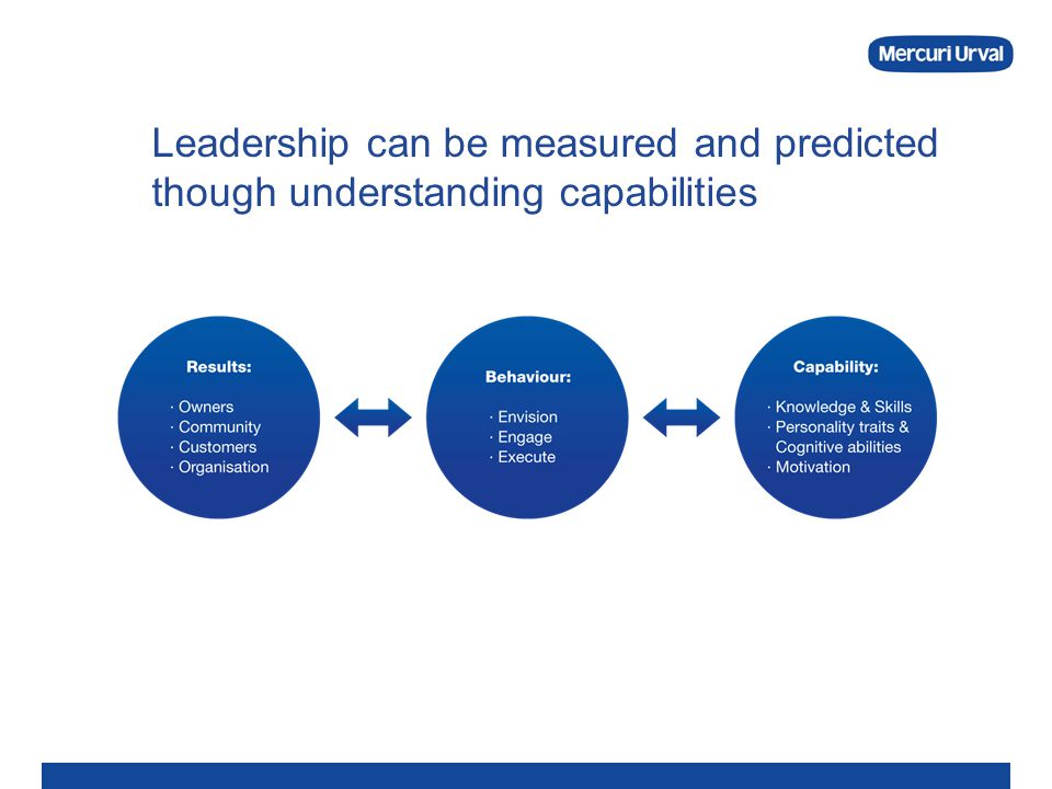 Leadership can be measured and predicted though understanding capabilities