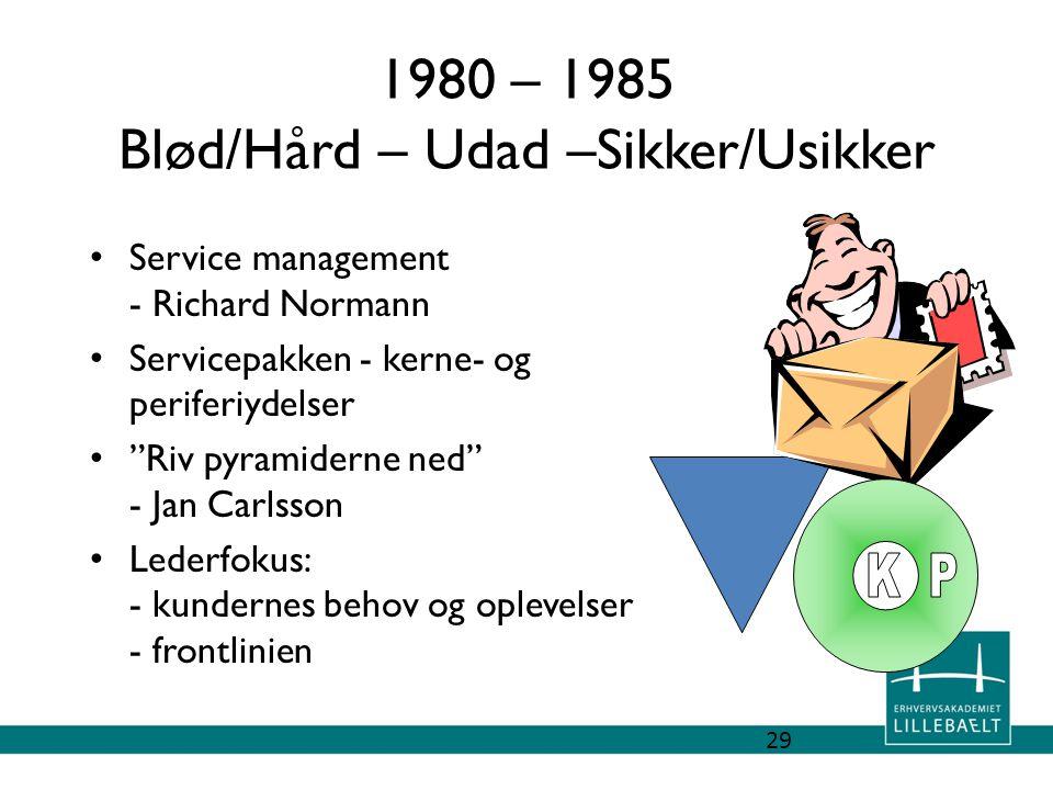 1980 – 1985 Blød/Hård – Udad –Sikker/Usikker
