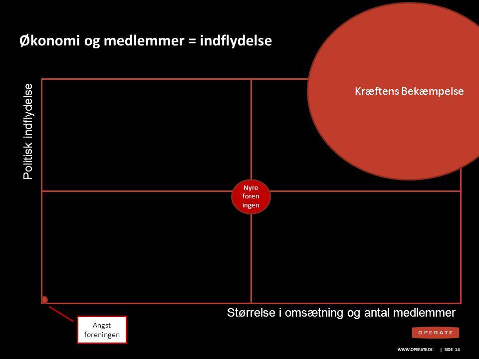 Økonomi og medlemmer = indflydelse