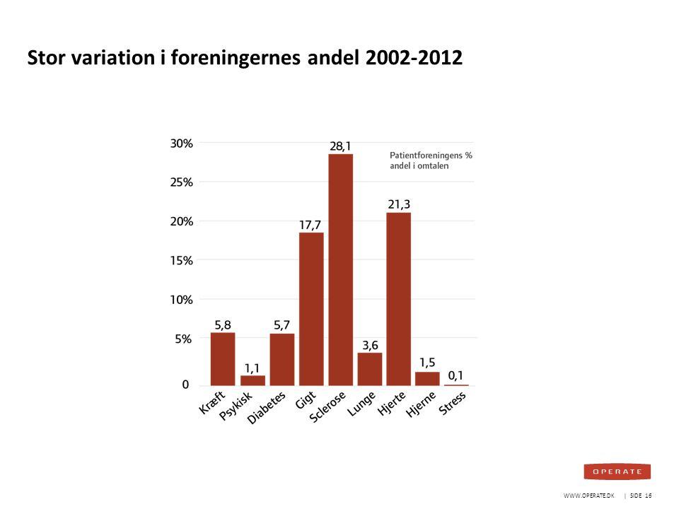 Stor variation i foreningernes andel 2002-2012