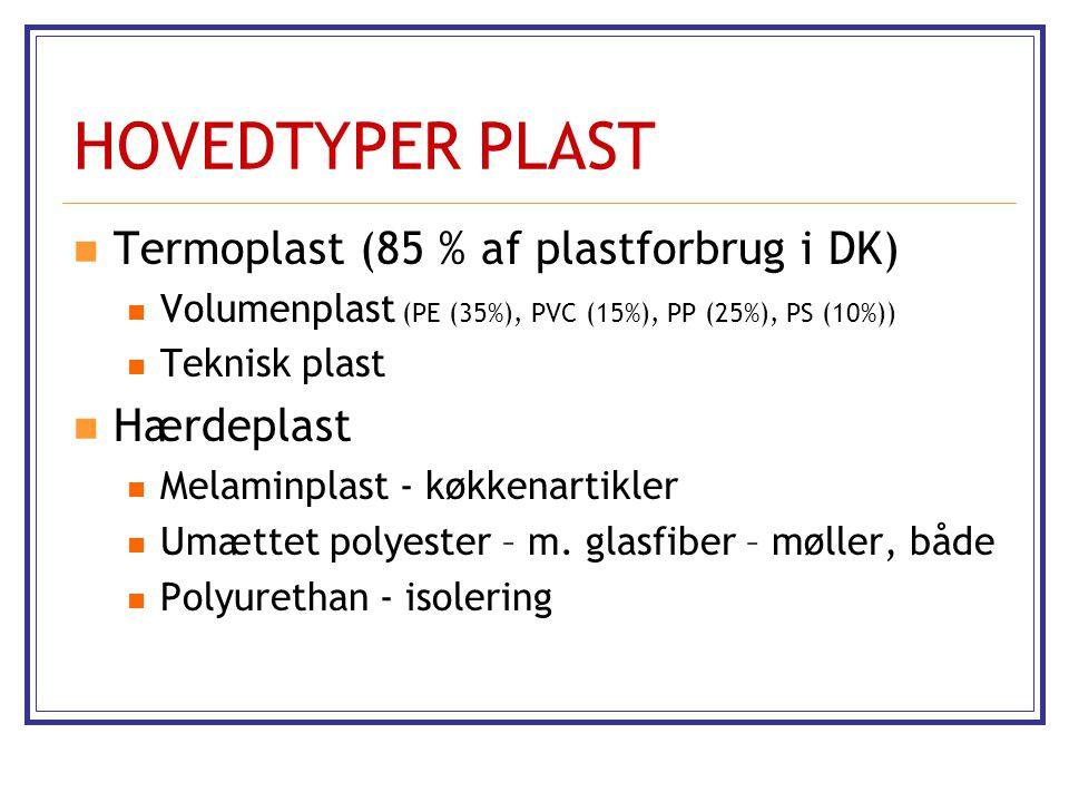 HOVEDTYPER PLAST Termoplast (85 % af plastforbrug i DK) Hærdeplast