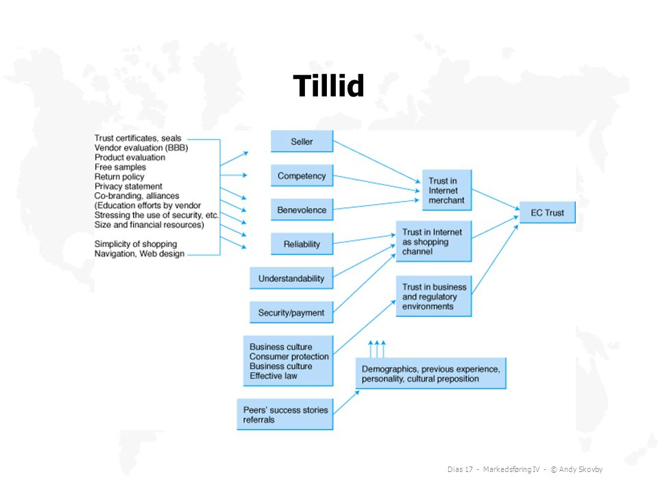 Tillid Dias 17 - Markedsføring IV - © Andy Skovby