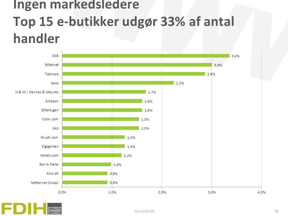 Ingen markedsledere Top 15 e-butikker udgør 33% af antal handler