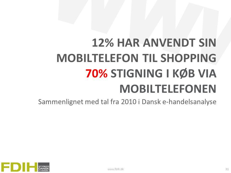 12% har anvendt sin mobiltelefon til shopping 70% stigning i køb via mobiltelefonen